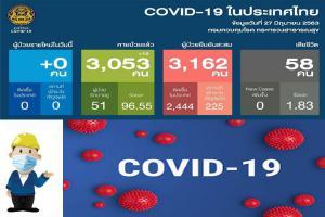 DS_21004_Covid_ข้อมูลสรุปข้อมูลโควิท-19
