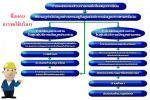 พรบ.ข้อมูลข่าวสารของราชการ 2540 หน้าที่และขั้นตอนในการปฏิบัติงานของ ศูนย์ข้อมูลข่าวสารของราชการ