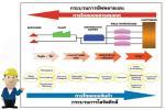 การจัดการโลจิสติกส์ (Logistics management) และ การจัดการโซ่อุปทาน (Supply Chain Management)