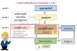 TNS แผนระดับที่ 2 กำหนดแผนแม่บทภายใต้ยุทธศาสตร์ชาติ 23 ประเด็น