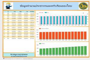 DS_15003_Pop_ข้อมูลประชากรและครัวเรือนของไทยรายปี