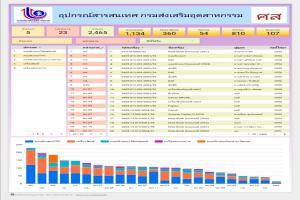 DS_22004_ICT_อุปกรณ์สารสนเทศ กรมส่งเสริมอุตสาหกรรม