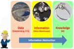 BI ความรู้เบื้องต้นเกี่ยวกับระบบธุรกิจอัจฉริยะ (Introduction to Business Intelligence)
