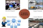 องค์ประกอบหลักในงานโลจิสติกส์ (Logistics Function)