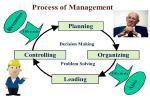 Peter Drucker's Process of Management / ทฤษฎีการบริหารจัดการของ Peter  Drucker