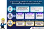 (ร่าง) แผนพัฒนา รัฐบาลดิจิทัล ของประเทศไทย พ.ศ. 2563 - 2565