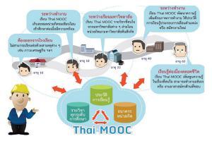 Thai MOOC การศึกษาแบบเปิดเพื่อการเรียนรู้ตลอดชีวิต