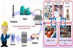 Logistics Management / การบริหารจัดการโลจิสติกส์